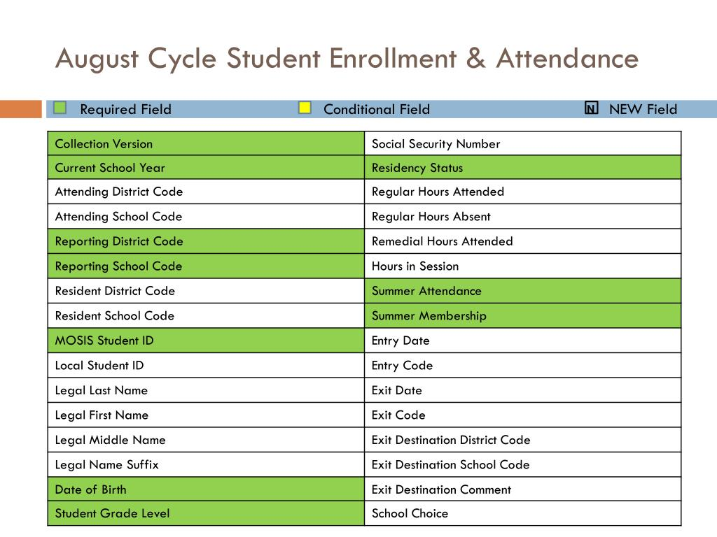 August Cycle Student Enrollment & Attendance