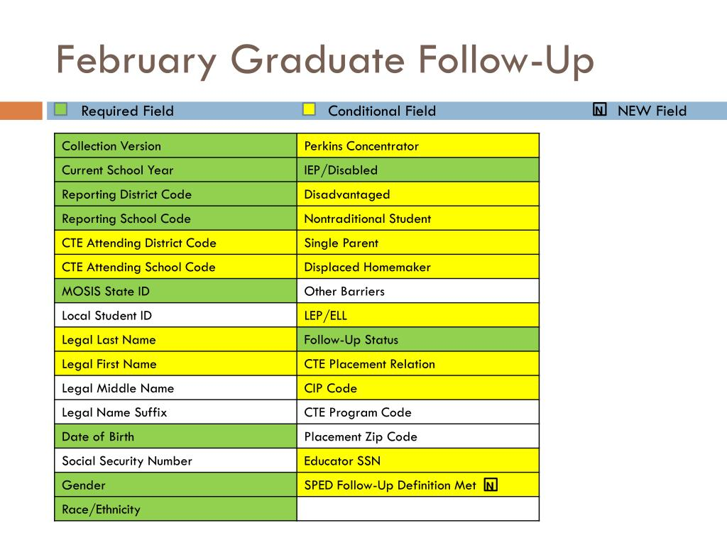 February Graduate Follow-Up