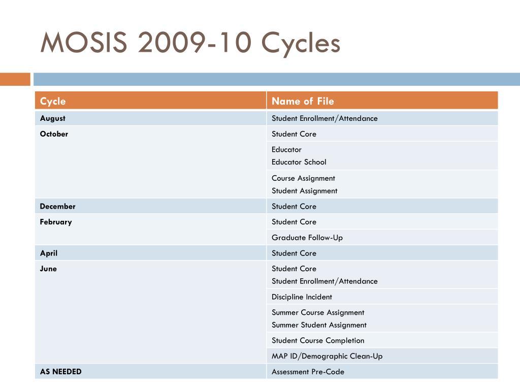 MOSIS 2009-10 Cycles