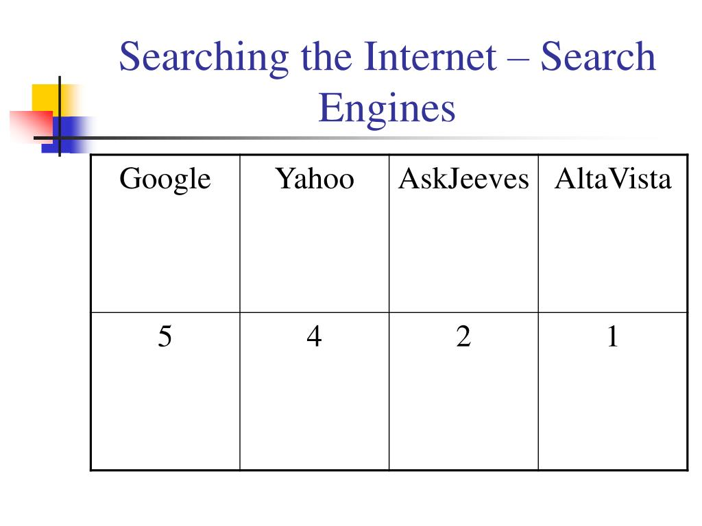 Searching the Internet – Search Engines