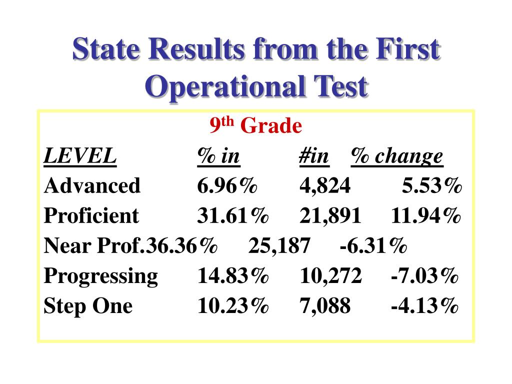 State Results from the First Operational Test