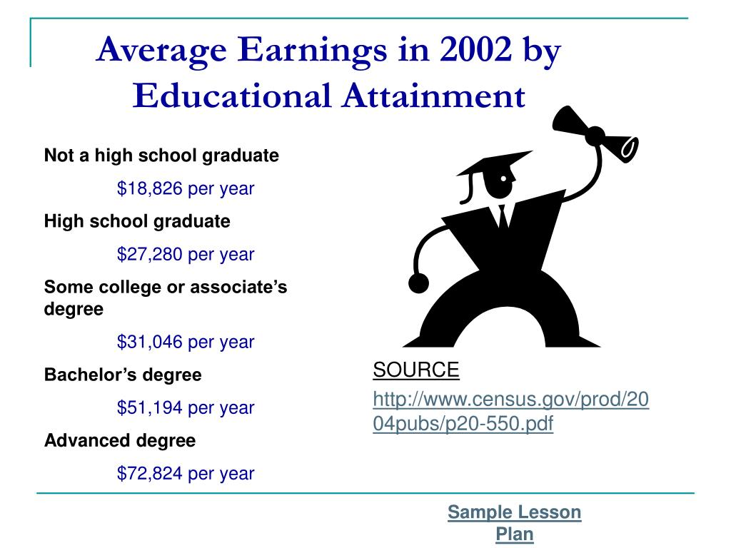 Average Earnings in 2002 by Educational Attainment