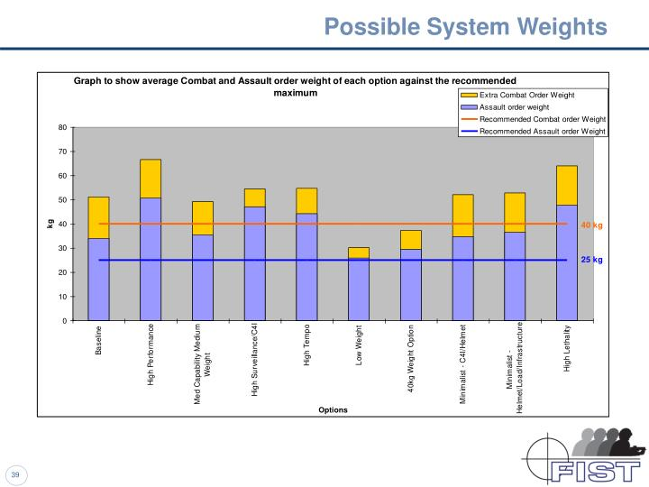 Possible System Weights