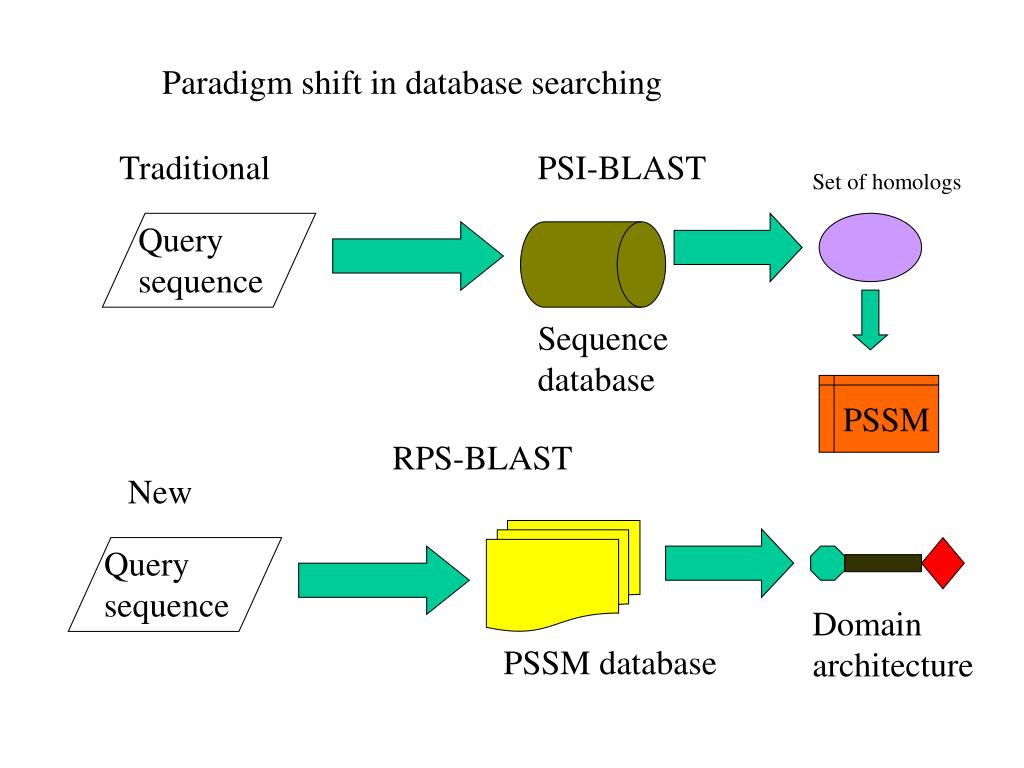 Paradigm shift in database searching