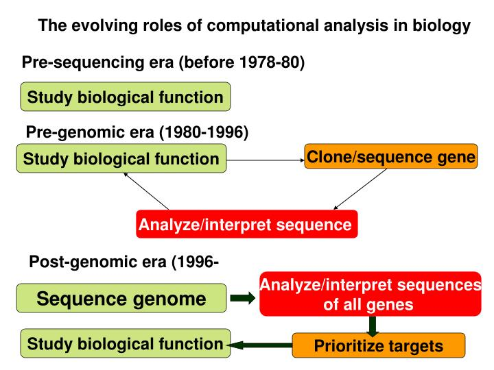 Pre-sequencing era (before 1978-80)