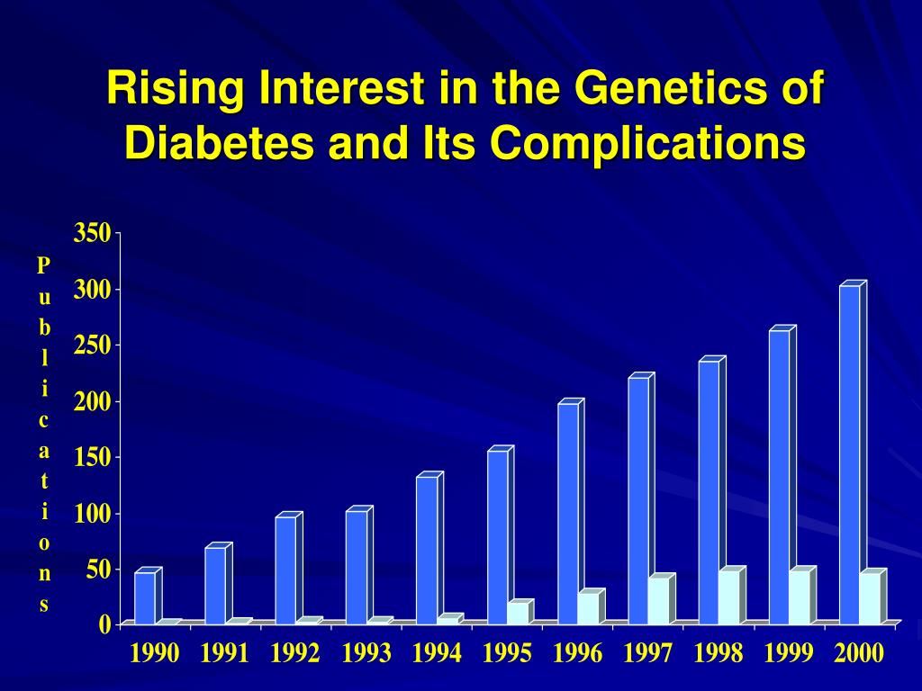 Rising Interest in the Genetics of Diabetes and Its Complications