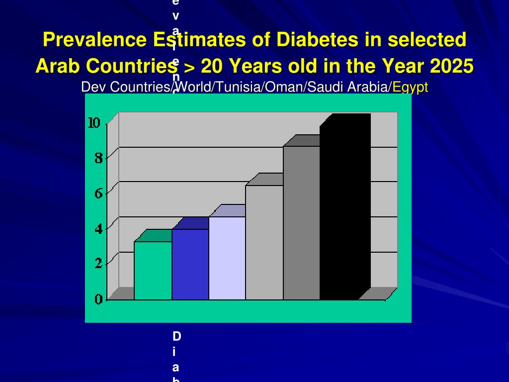 Prevalence Estimates of Diabetes in selected Arab Countries > 20 Years old in the Year 2025