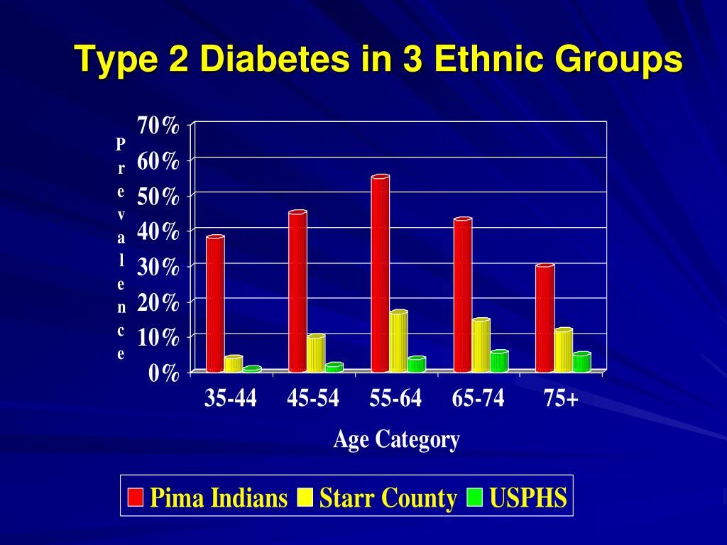 Type 2 Diabetes in 3 Ethnic Groups
