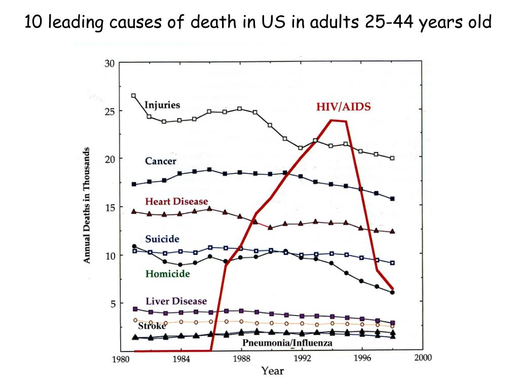 10 leading causes of death in US in adults 25-44 years old