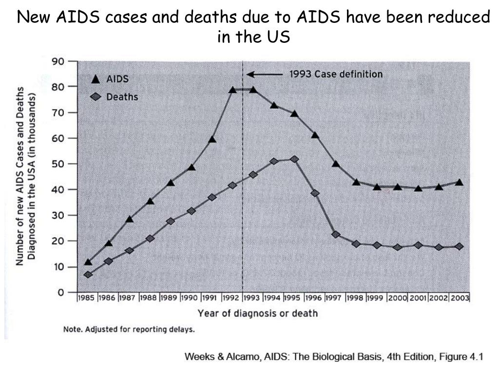 New AIDS cases and deaths due to AIDS have been reduced in the US