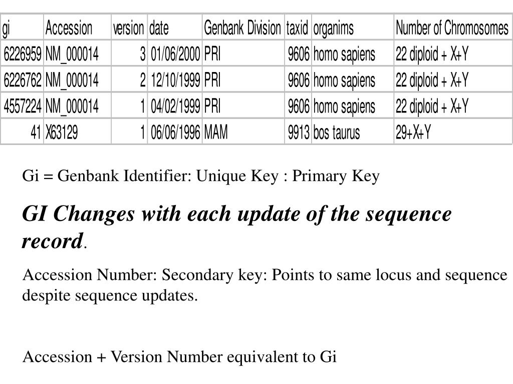 Gi = Genbank Identifier: Unique Key : Primary Key