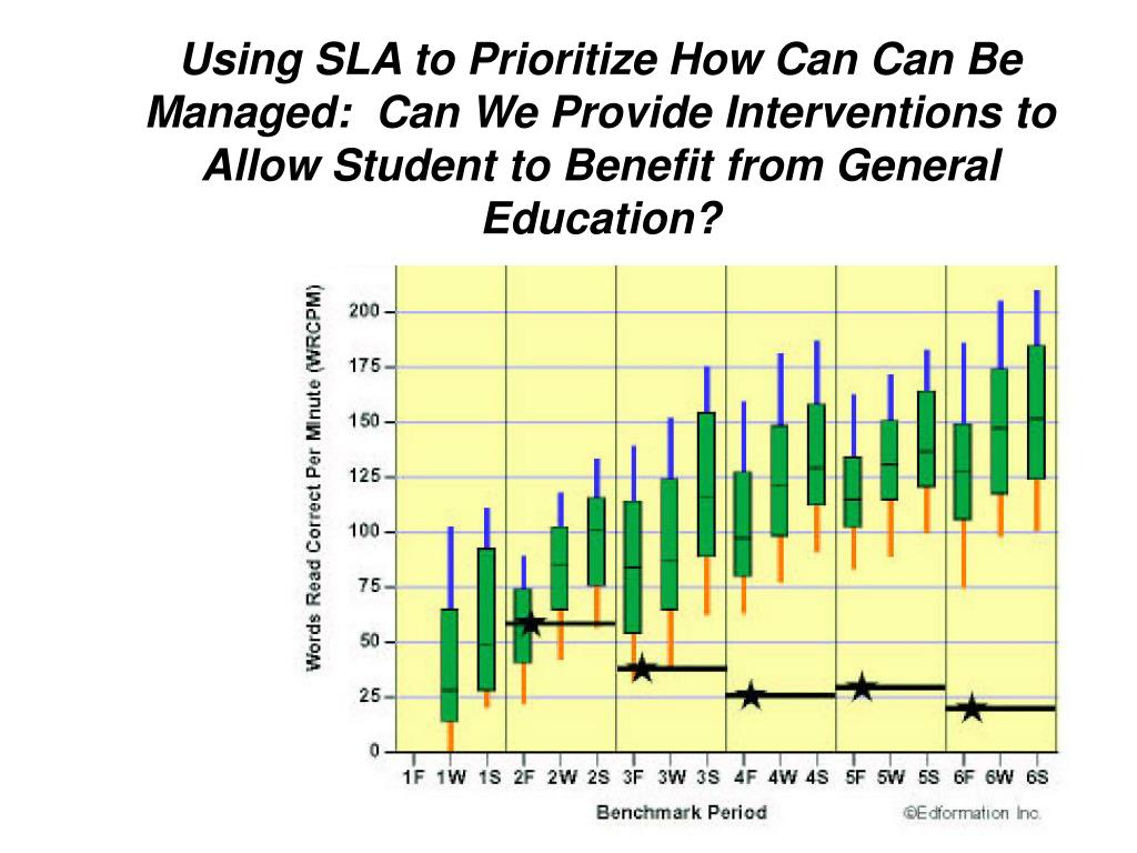 Using SLA to Prioritize How Can Can Be Managed:  Can We Provide Interventions to Allow Student to Benefit from General Education?