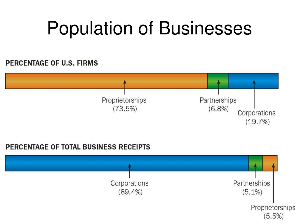 Population of Businesses