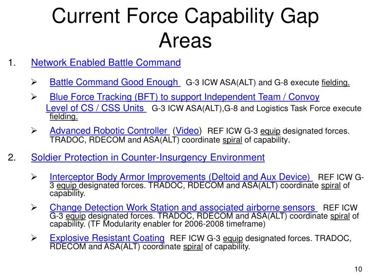 Current Force Capability Gap Areas