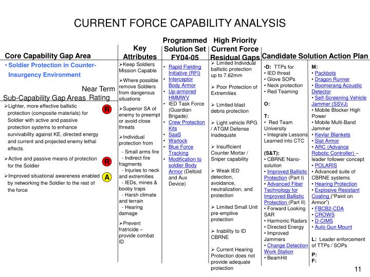 CURRENT FORCE CAPABILITY ANALYSIS