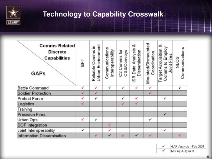Technology to Capability Crosswalk