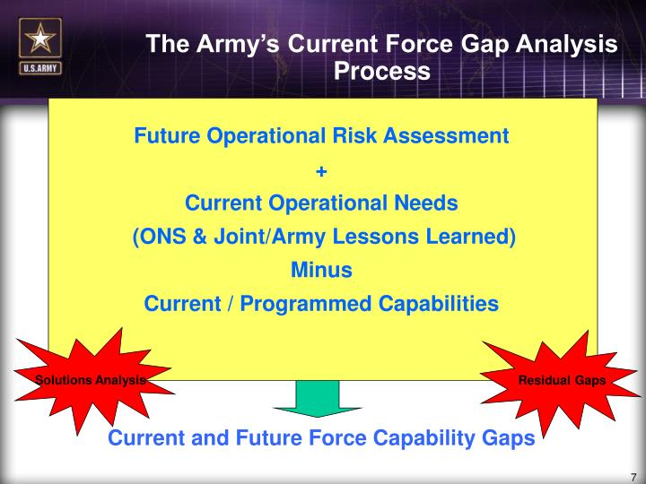 The Army's Current Force Gap Analysis Process