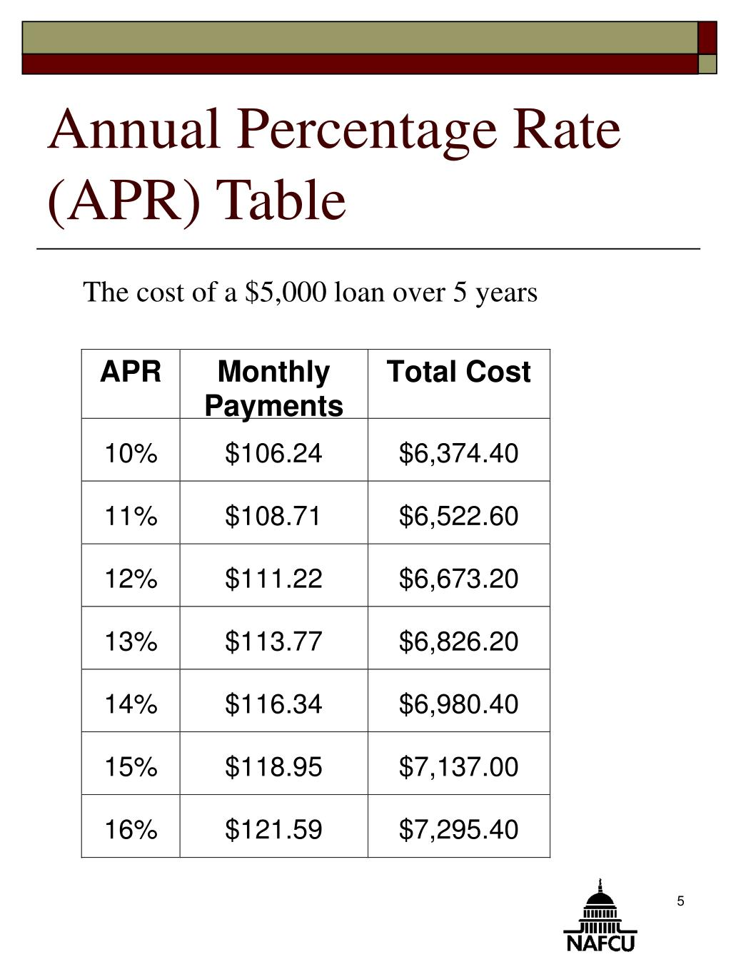 Annual Percentage Rate (APR) Table