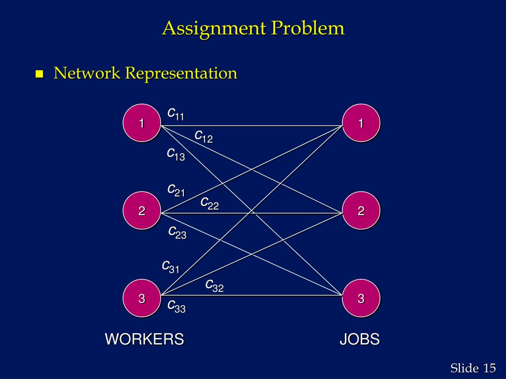 Linear Assignment Problem