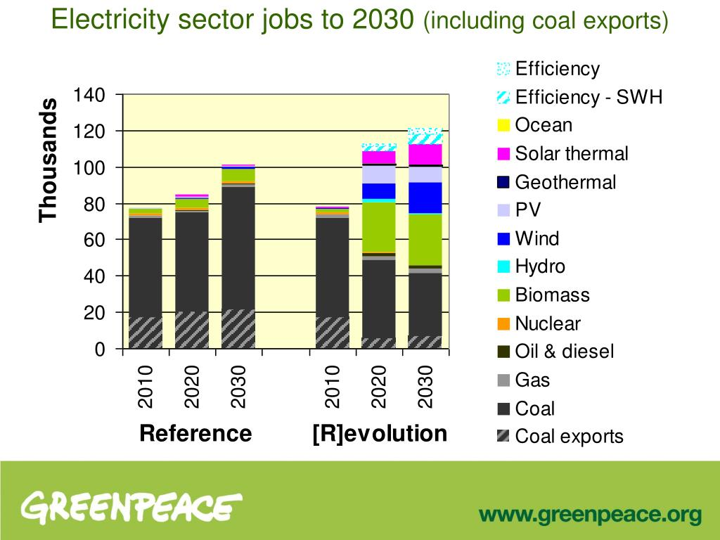 Electricity sector jobs to 2030