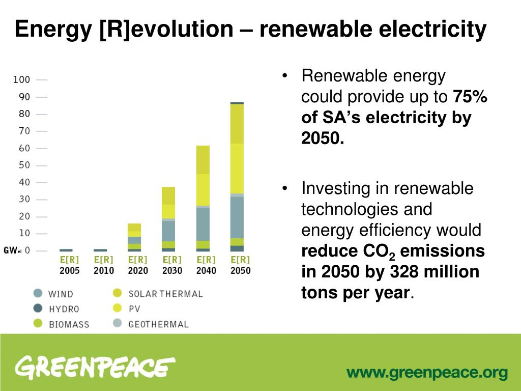 Energy [R]evolution – renewable electricity