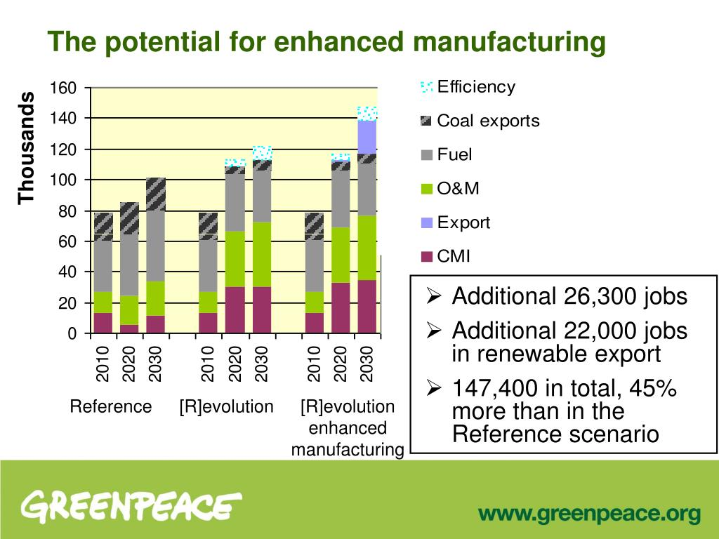 The potential for enhanced manufacturing