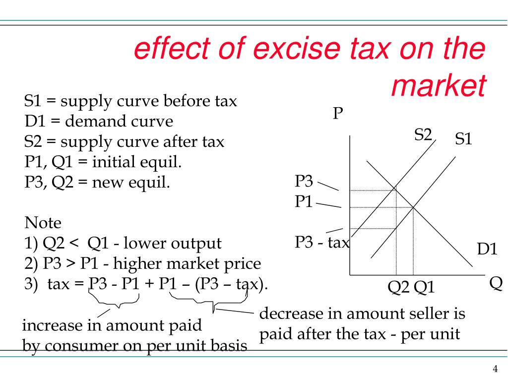 effect of excise tax on the market