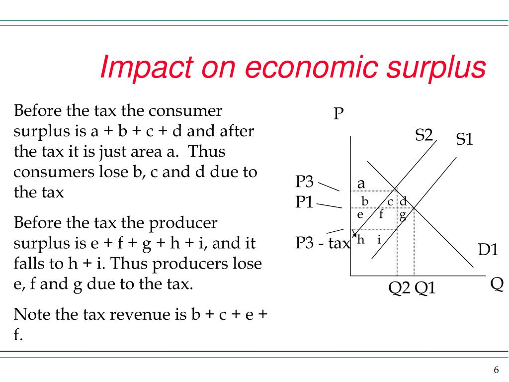 Impact on economic surplus