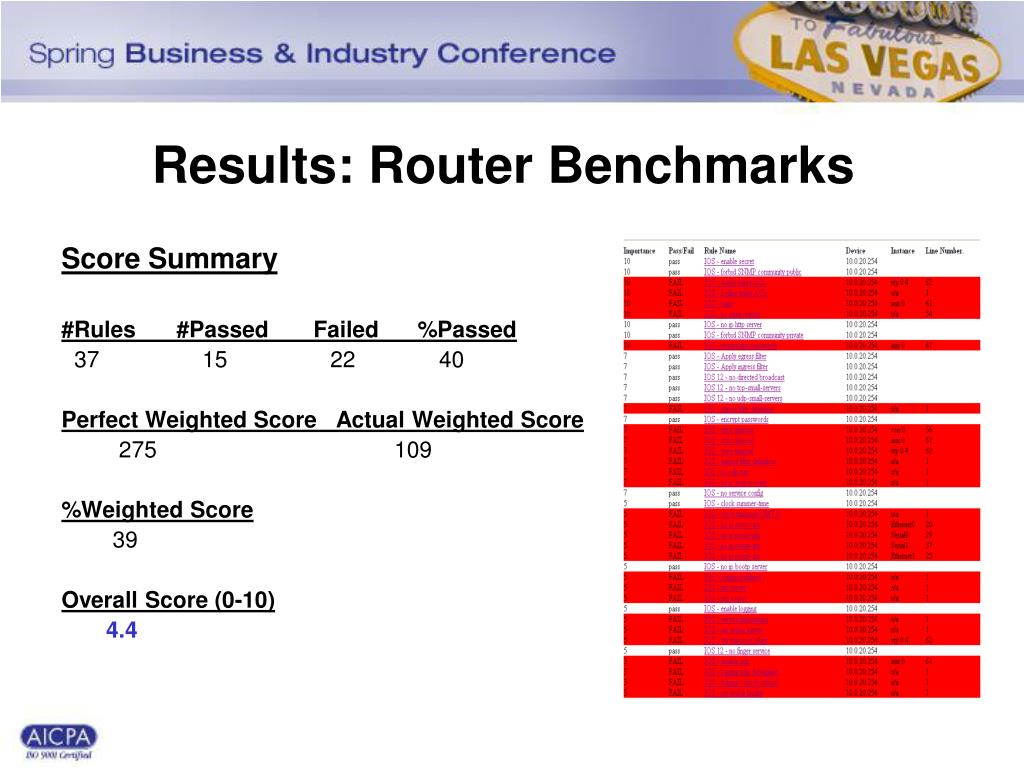 Results: Router Benchmarks