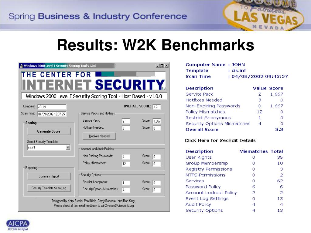 Results: W2K Benchmarks