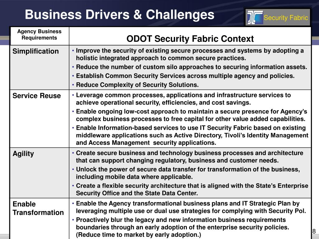 Business Drivers & Challenges