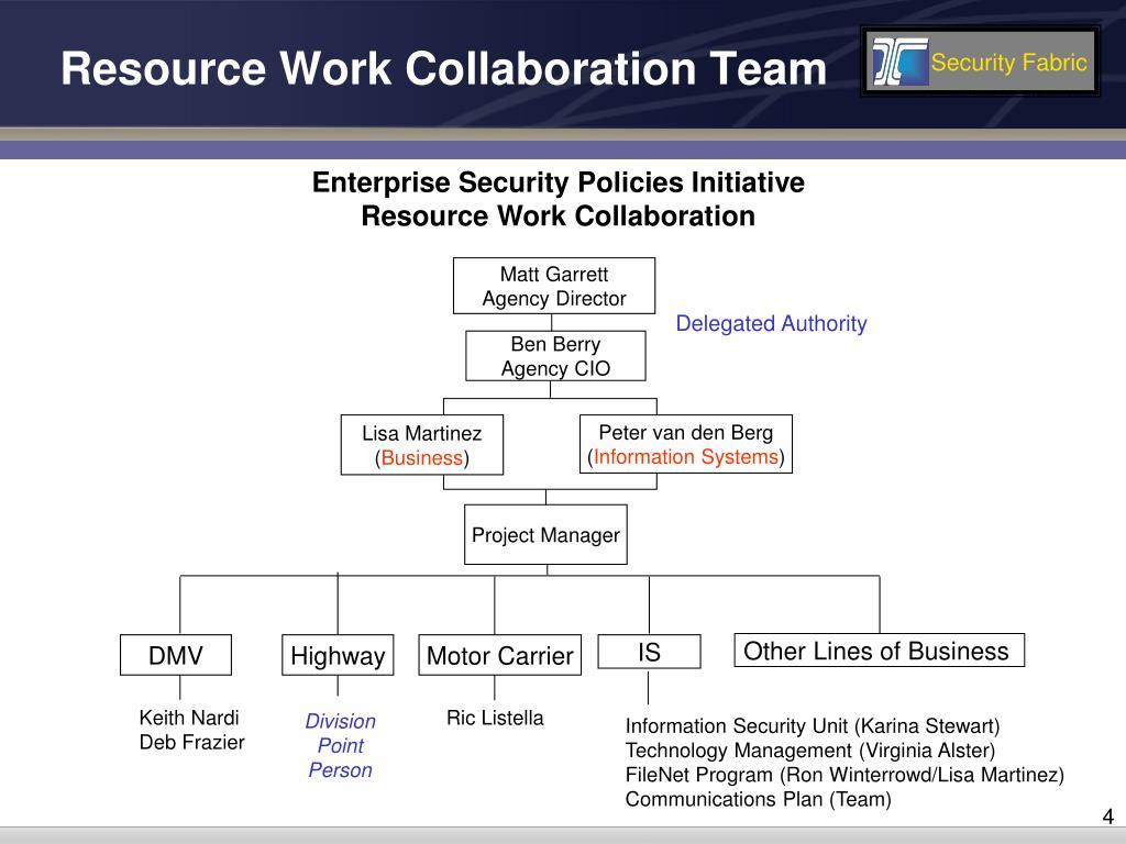 Resource Work Collaboration Team