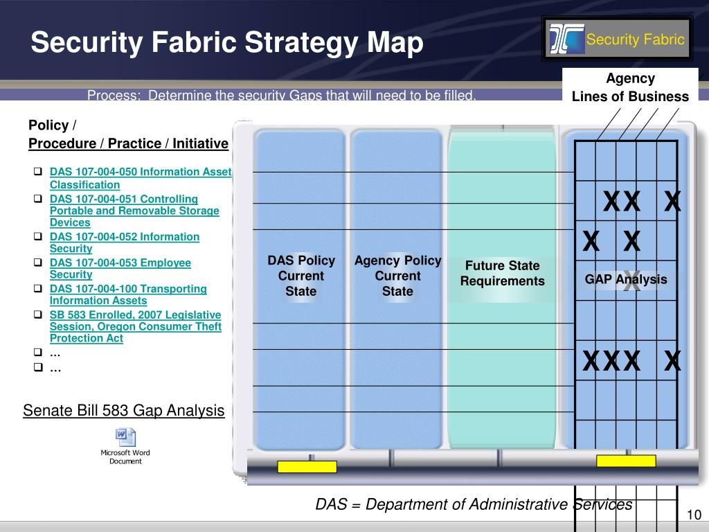 Security Fabric Strategy Map