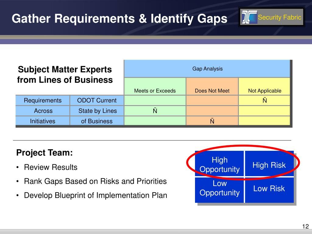 Gather Requirements & Identify Gaps