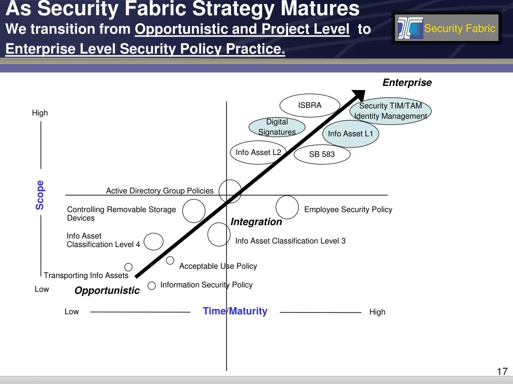 As Security Fabric Strategy Matures