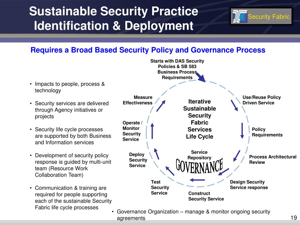 Sustainable Security Practice Identification & Deployment