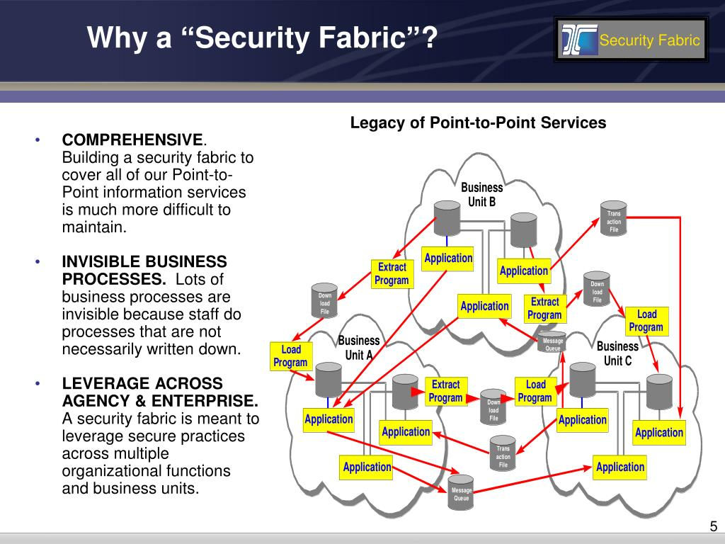 """Why a """"Security Fabric""""?"""