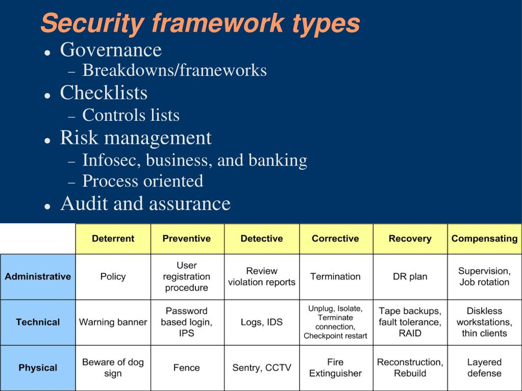 Security framework types