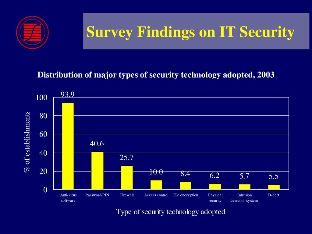Survey Findings on IT Security