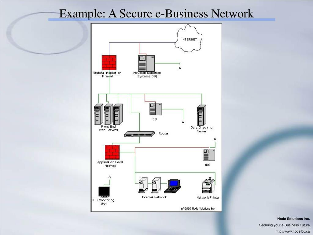 Example: A Secure e-Business Network