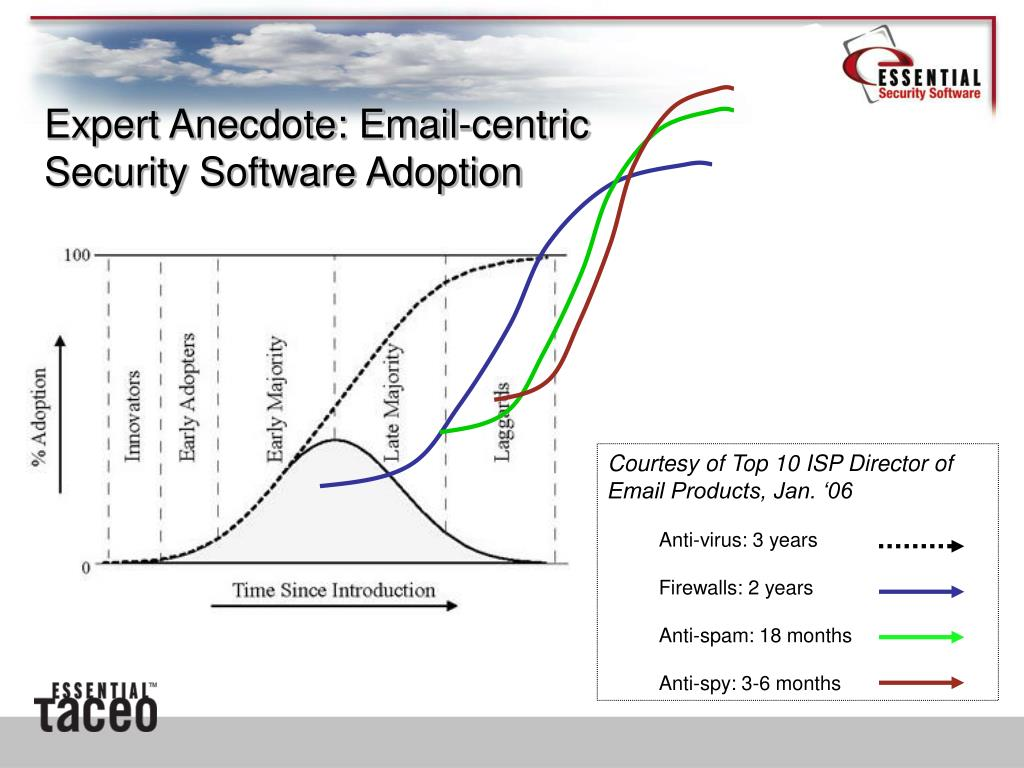 Courtesy of Top 10 ISP Director of Email Products, Jan. '06
