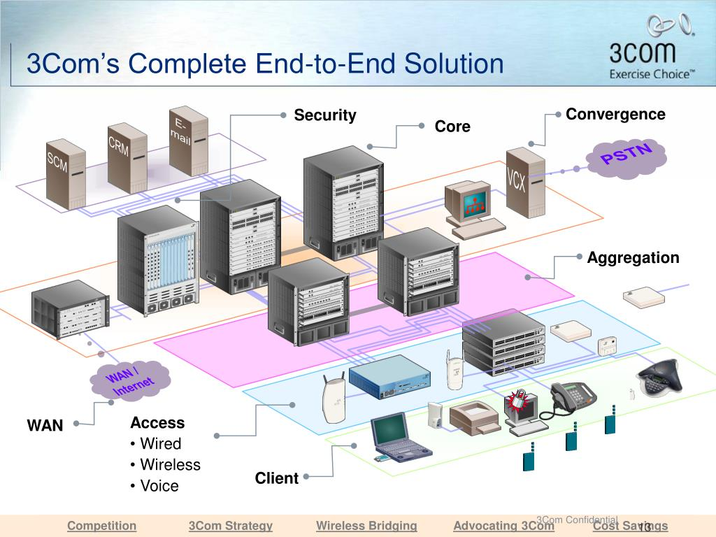 3Com's Complete End-to-End Solution