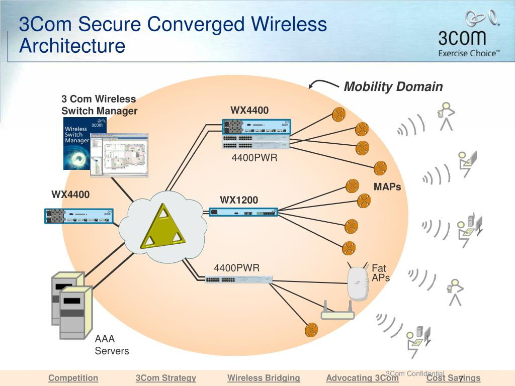 3Com Secure Converged Wireless Architecture