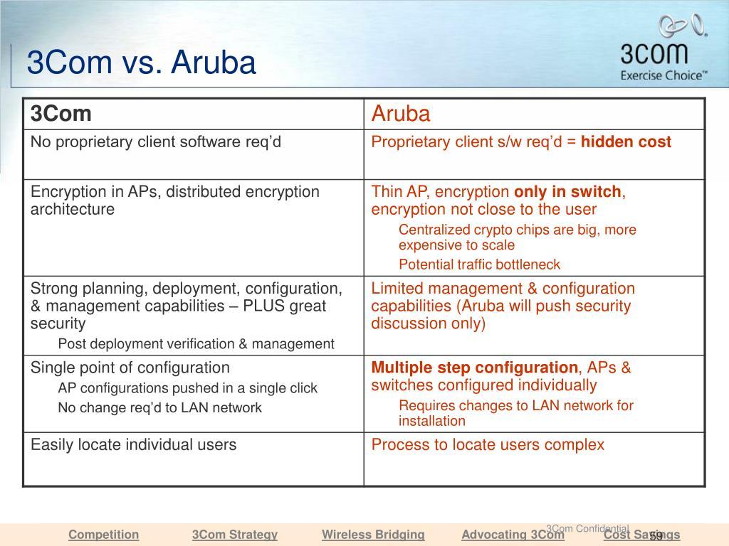 3Com vs. Aruba