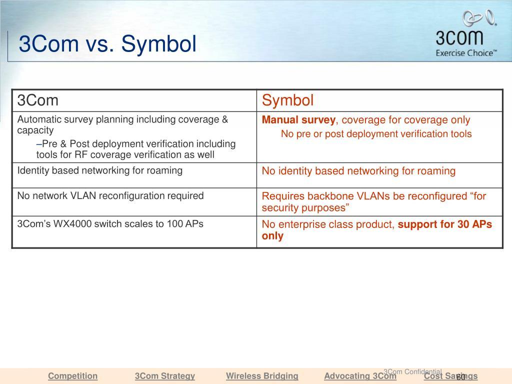 3Com vs. Symbol