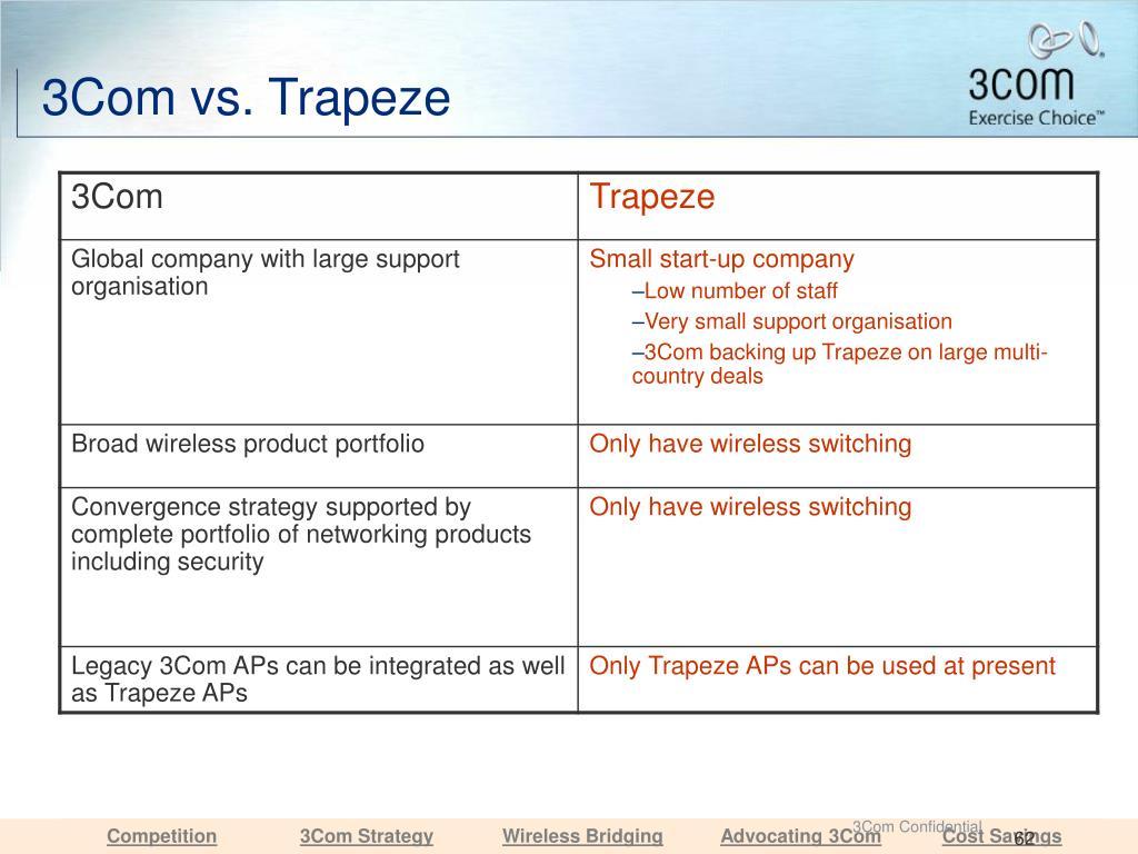 3Com vs. Trapeze