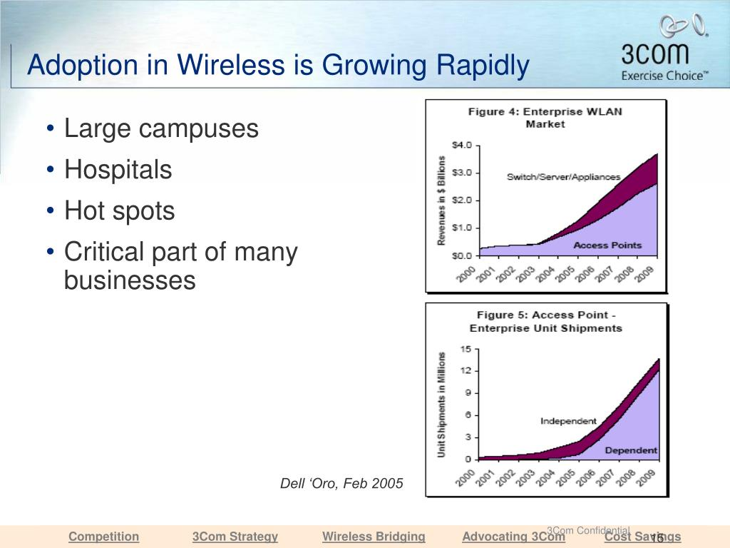 Adoption in Wireless is Growing Rapidly