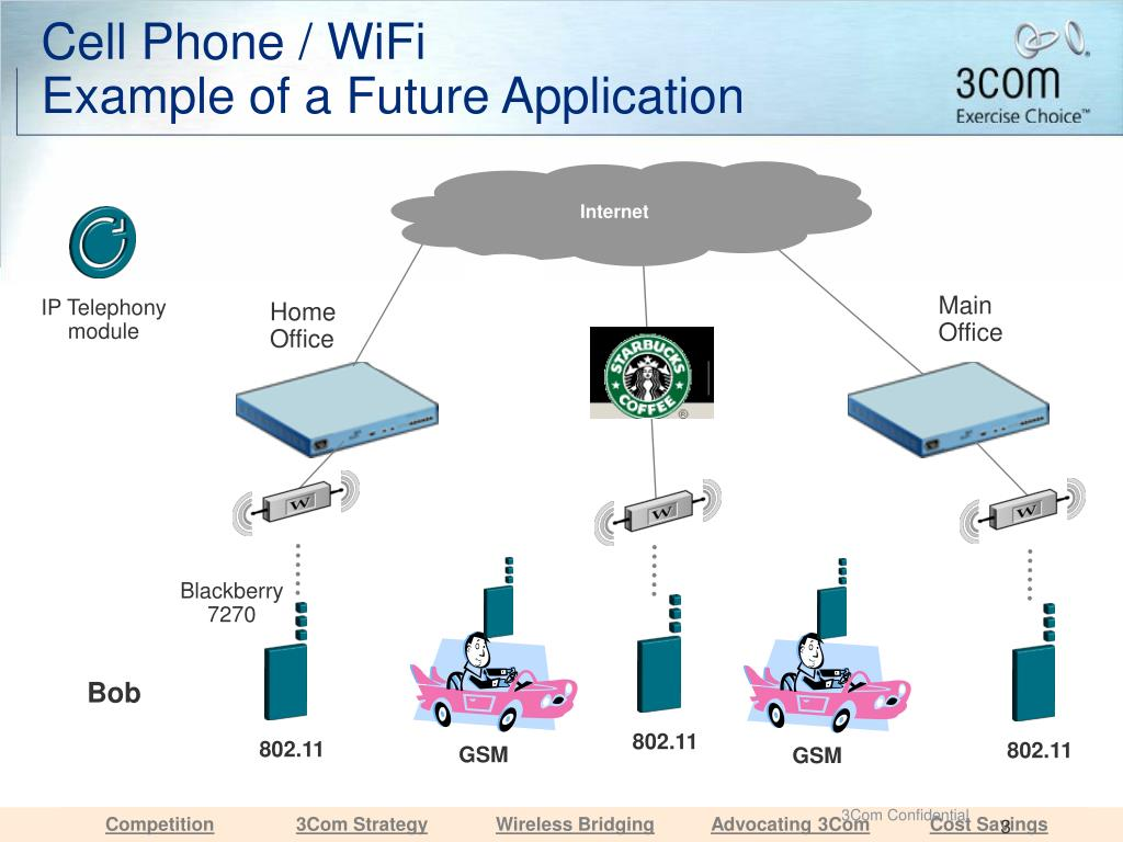 Cell Phone / WiFi