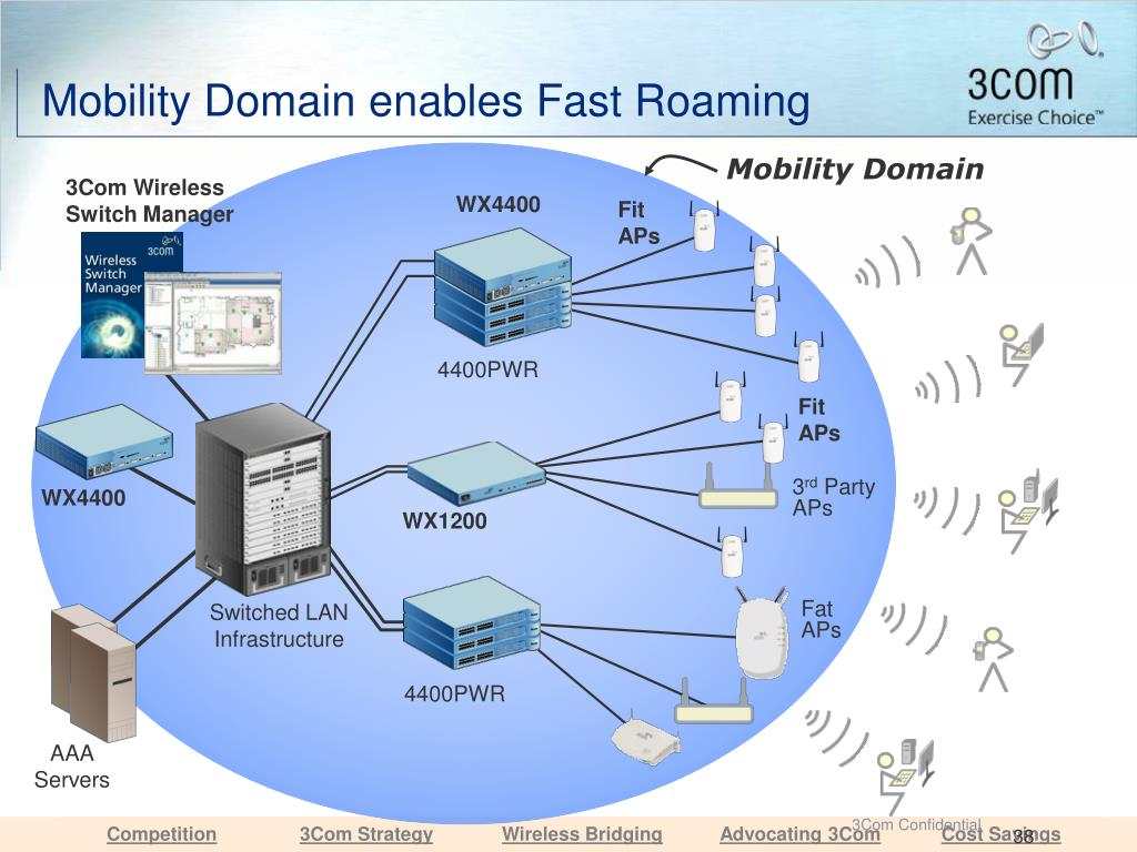 Mobility Domain enables Fast Roaming