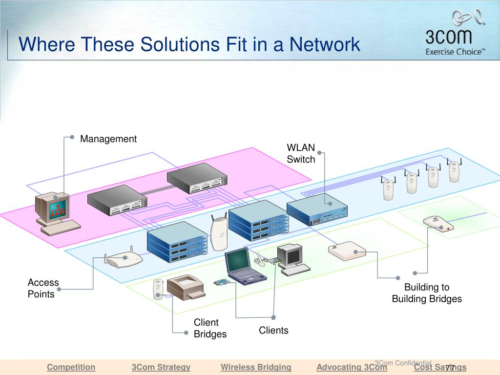 Where These Solutions Fit in a Network